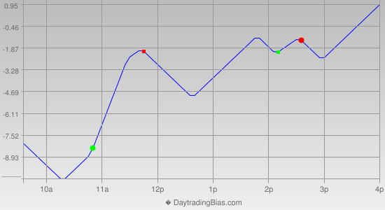 Intraday Cycle Projection (SPX) 2012-06-11