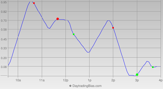 Intraday Cycle Projection (GLD) 2015-01-20