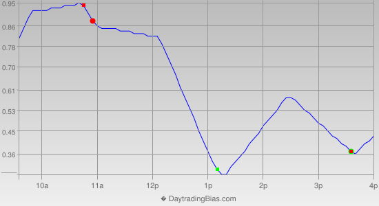 Intraday Cycle Projection (DIA) 2014-07-14