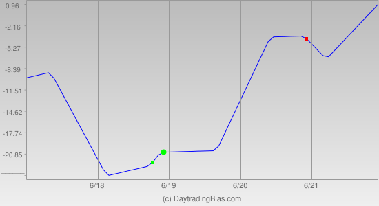 Weekly Cycle Projection (RU2K) 2013-06-17