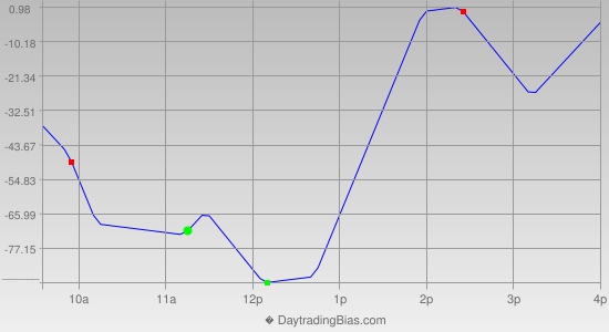 Intraday Cycle Projection (YM) 2012-07-16