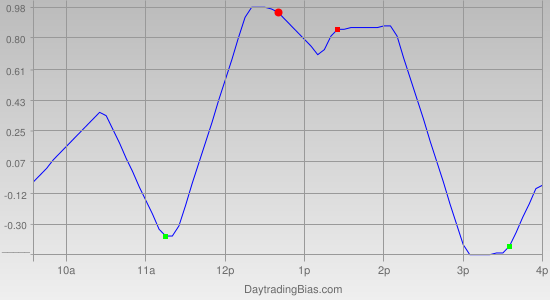 Intraday Cycle Projection (GLD) 2011-05-09
