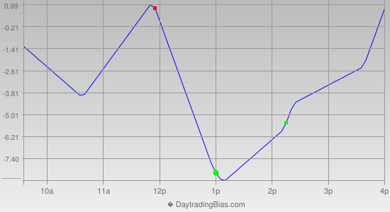 Intraday Cycle Projection (SPX) 2012-11-08