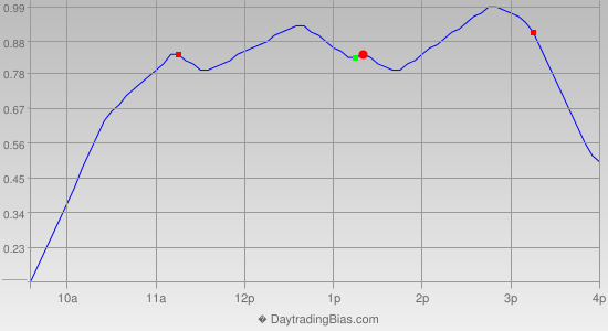 Intraday Cycle Projection (GLD) 2013-12-27