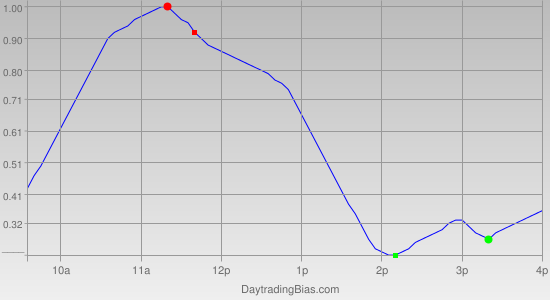 Intraday Cycle Projection (SLV) 2011-12-06