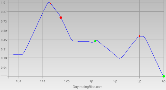 Intraday Cycle Projection (QQQ) 2011-10-28