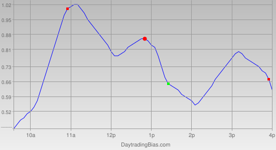 Intraday Cycle Projection (IWM) 2011-06-30