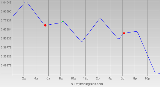 Intraday Cycle Projection (EURJPY) 2013-07-04