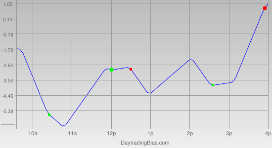 Intraday Cycle Projection (TSX60) 2011-05-05
