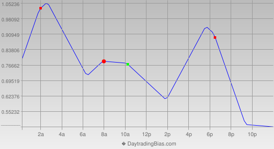 Intraday Cycle Projection (EURJPY) 2014-03-21