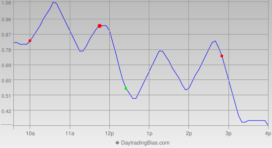 Intraday Cycle Projection (GLD) 2013-09-03