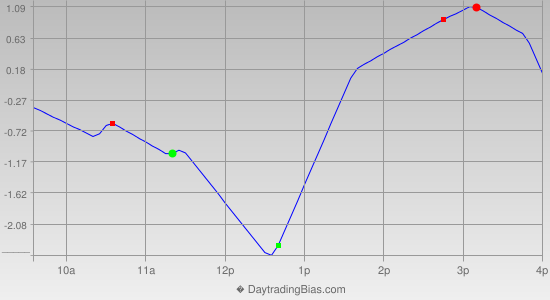 Intraday Cycle Projection (TSX60) 2013-08-07