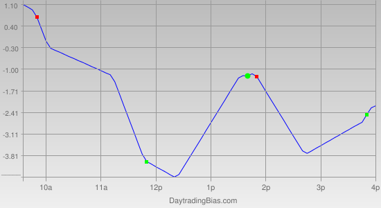 Intraday Cycle Projection (TSX60) 2011-06-09