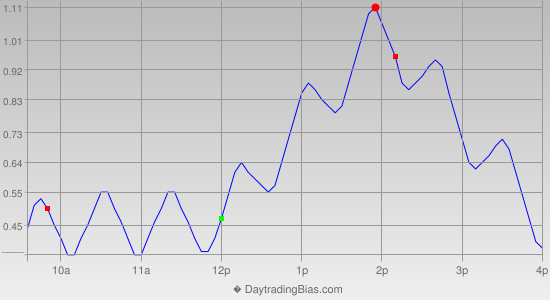 Intraday Cycle Projection (GLD) 2019-08-01
