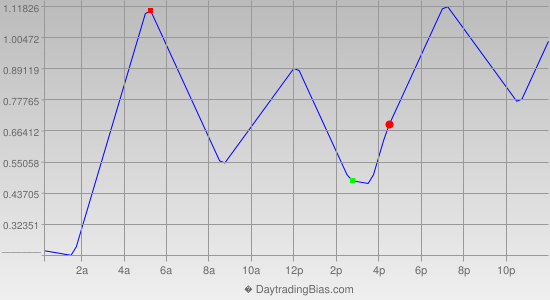 Intraday Cycle Projection (EURJPY) 2013-01-21
