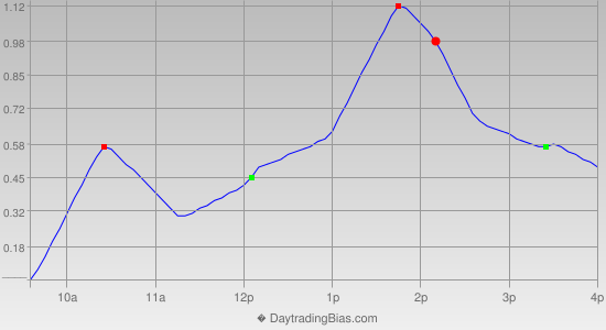 Intraday Cycle Projection (DIA) 2014-03-10