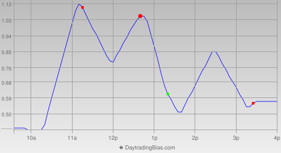 Intraday Cycle Projection (GLD) 2013-11-04
