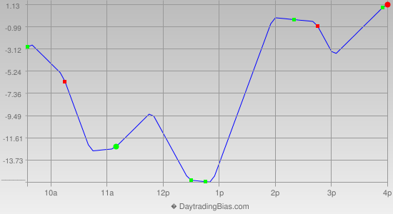 Intraday Cycle Projection (RU2K) 2013-12-26