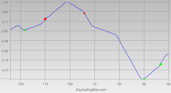 Intraday Cycle Projection (GLD) 2012-02-09