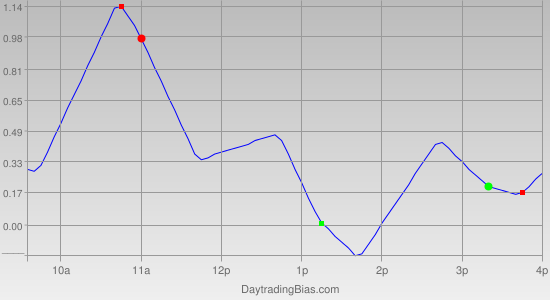 Intraday Cycle Projection (SLV) 2011-04-27
