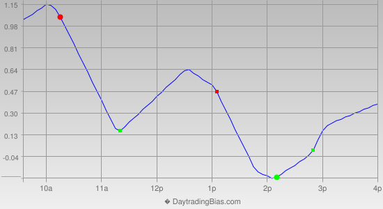 Intraday Cycle Projection (DIA) 2012-06-04