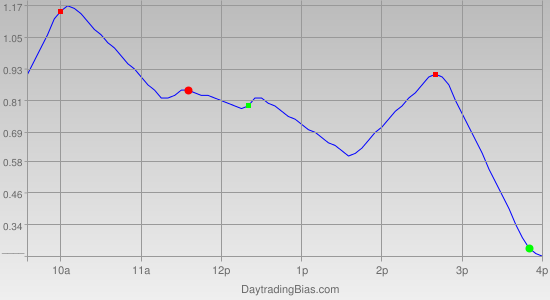 Intraday Cycle Projection (DIA) 2011-06-07