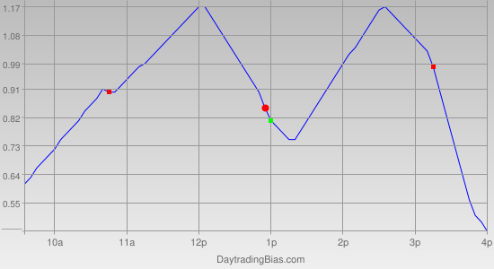 Intraday Cycle Projection (GLD) 2012-02-02