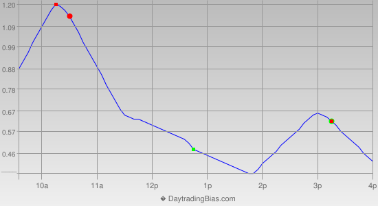 Intraday Cycle Projection (DIA) 2013-05-02