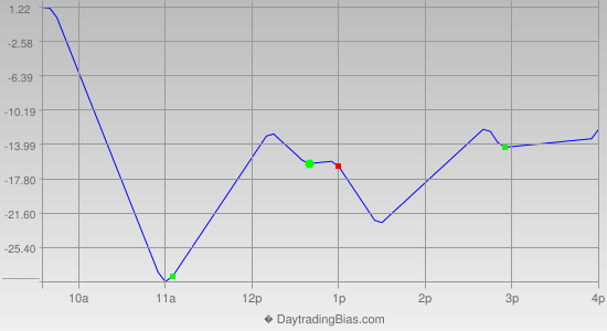 Intraday Cycle Projection (NQ) 2014-09-30