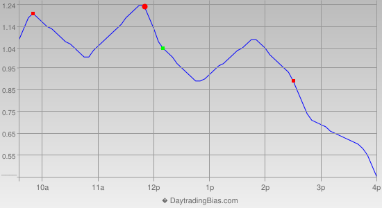 Intraday Cycle Projection (SPY) 2014-08-26