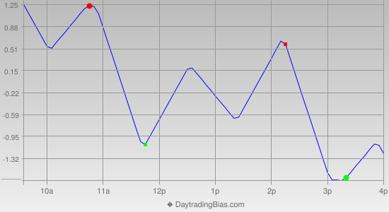 Intraday Cycle Projection (TSX60) 2013-04-01