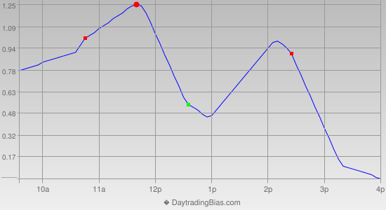 Intraday Cycle Projection (GLD) 2019-09-26