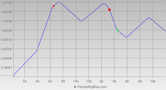 Intraday Cycle Projection (USDJPY) 2013-07-02