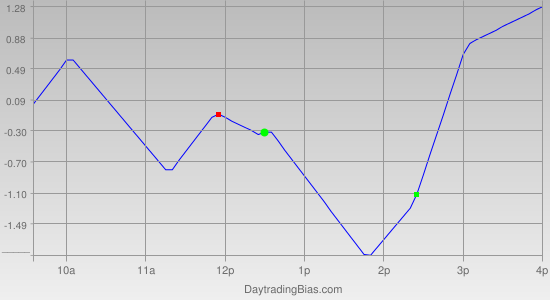 Intraday Cycle Projection (TSX60) 2012-03-12