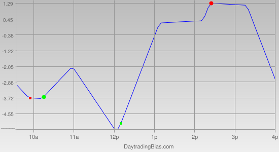 Intraday Cycle Projection (TF) 2011-04-18