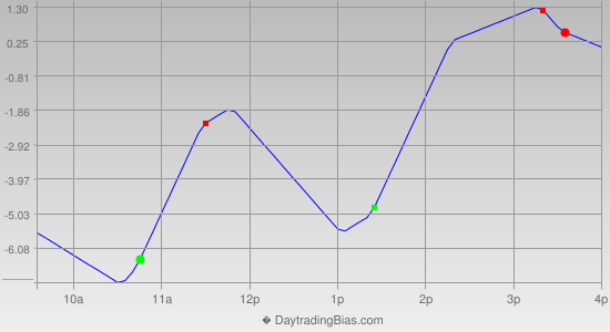 Intraday Cycle Projection (TF) 2012-07-19