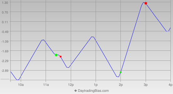 Intraday Cycle Projection (RU2K) 2012-09-14