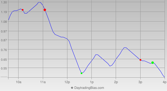 Intraday Cycle Projection (DIA) 2013-10-16