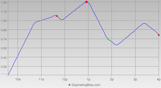Intraday Cycle Projection (DIA) 2012-06-06