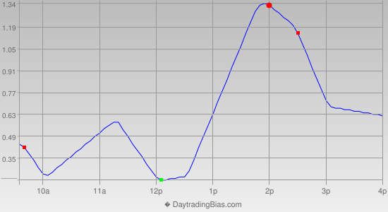Intraday Cycle Projection (GLD) 2013-12-09