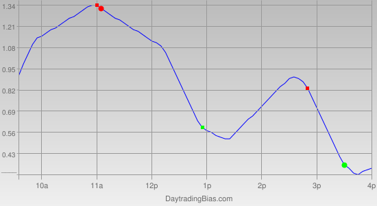 Intraday Cycle Projection (SPY) 2012-04-17