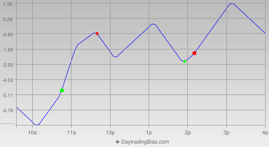 Intraday Cycle Projection (TF) 2015-11-06
