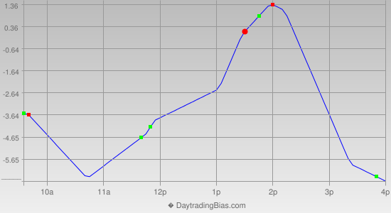 Intraday Cycle Projection (TF) 2012-08-09
