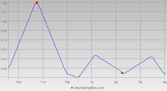 Intraday Cycle Projection (DIA) 2012-07-27