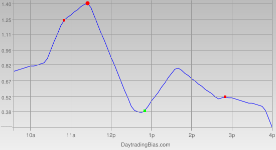 Intraday Cycle Projection (IWM) 2011-12-13