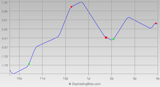 Intraday Cycle Projection (TSX60) 2014-03-27