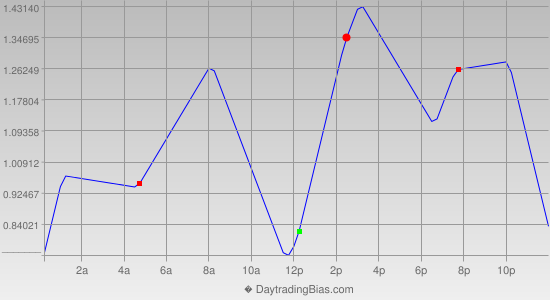 Intraday Cycle Projection (EURJPY) 2013-01-16