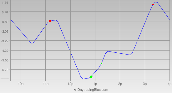 Intraday Cycle Projection (ES) 2013-08-05