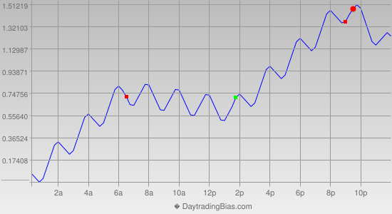 Intraday Cycle Projection (EURJPY) 2013-05-03