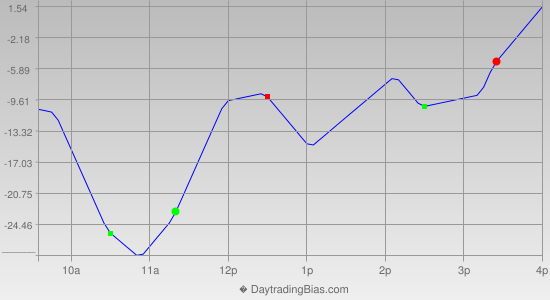 Intraday Cycle Projection (NDX) 2013-06-07